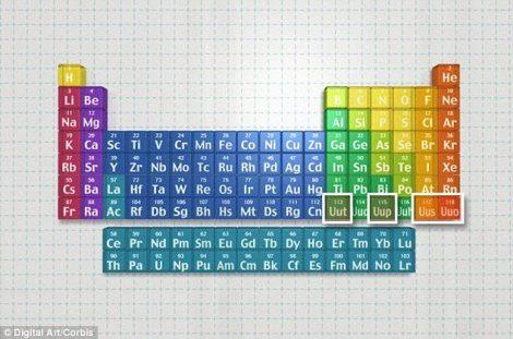 Iupac cuestin de qumica periodica tabla completando el rompecabezas urtaz Gallery